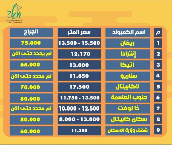 اسعار جراجات العاصمة الاداريه